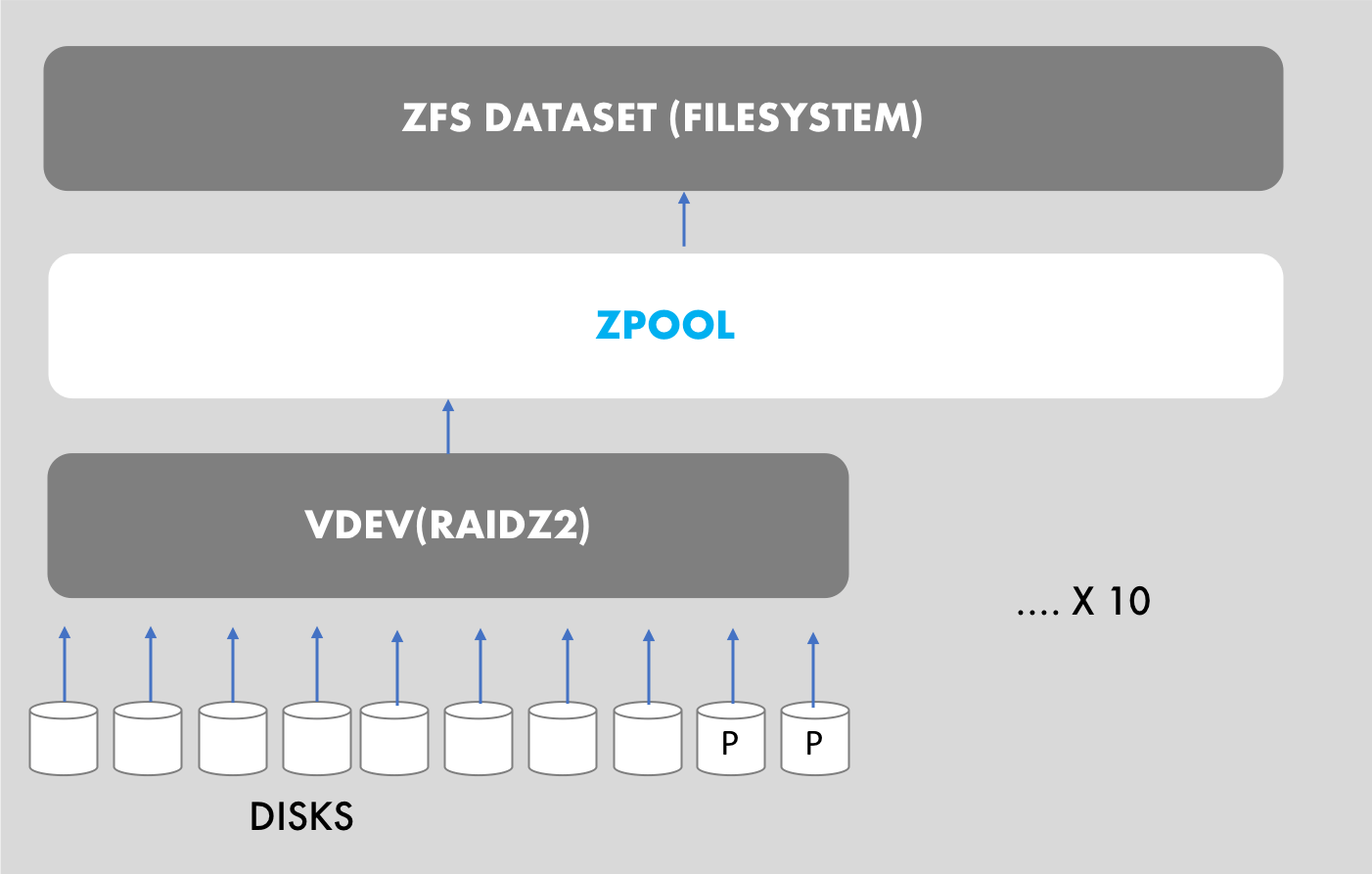 ZFS terminology